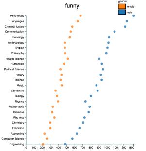 Professor Ratings by Gender