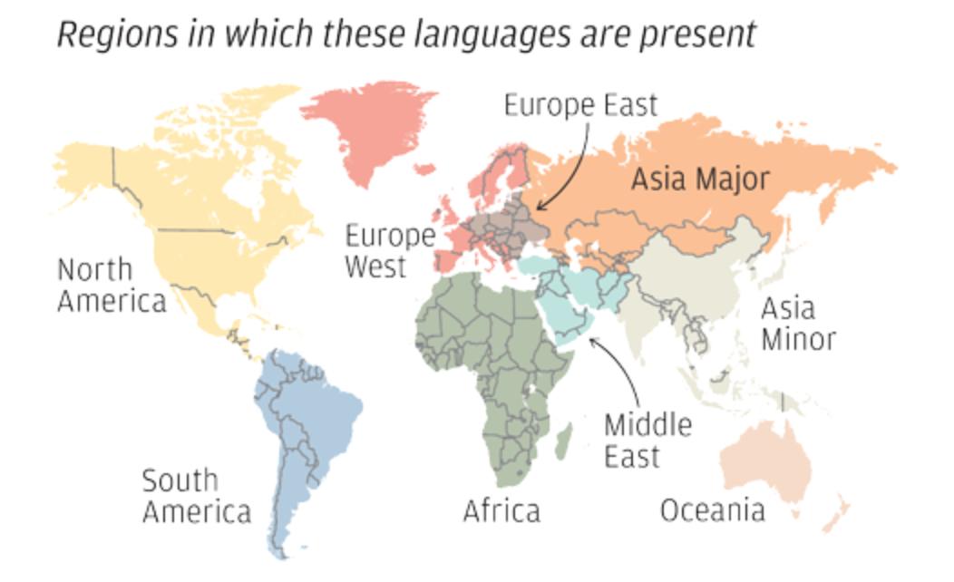 World Language Regions
